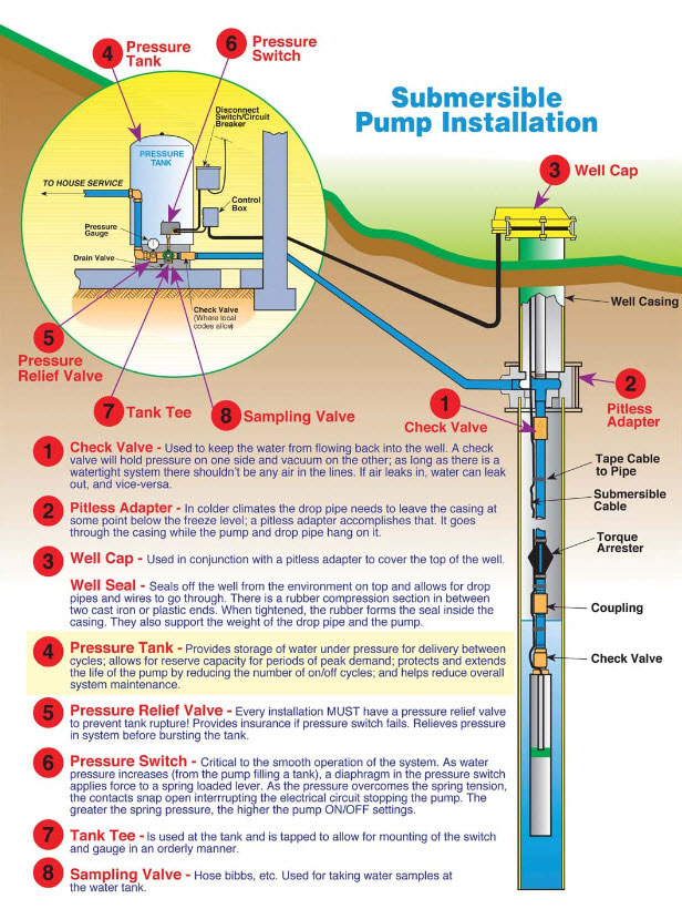 Advance Pump And Filter Water Filtration Systems Well